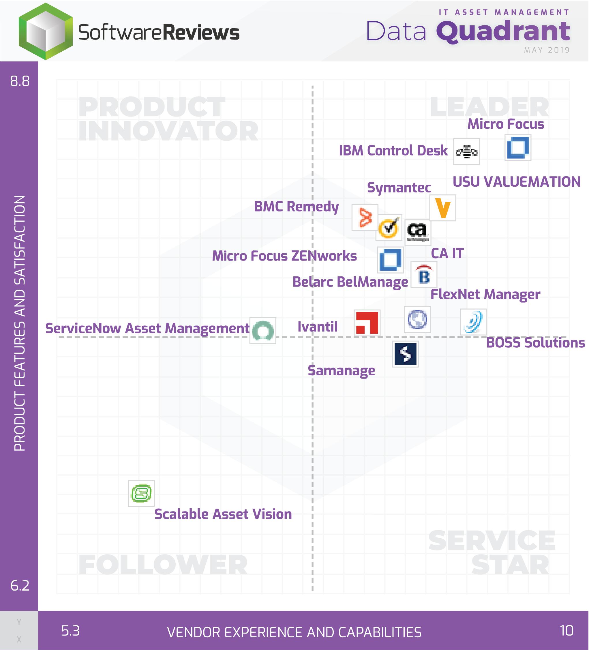 IT Asset Management Data Quadrant