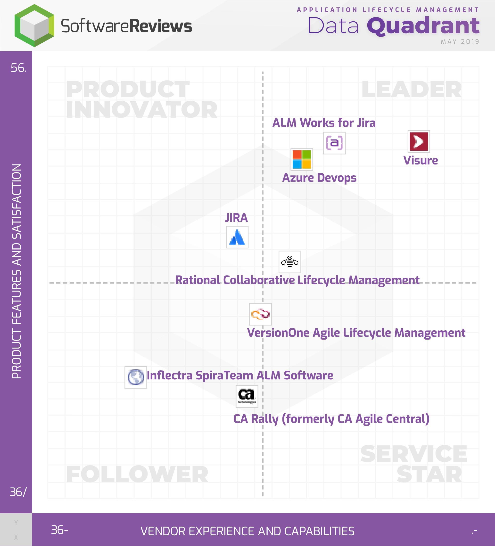 Application Lifecycle Management Data Quadrant
