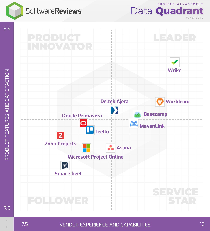 Project Management Data Quadrant