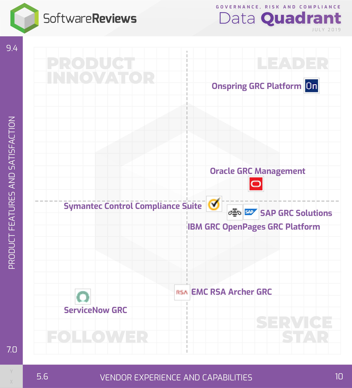Governance, Risk and Compliance Data Quadrant