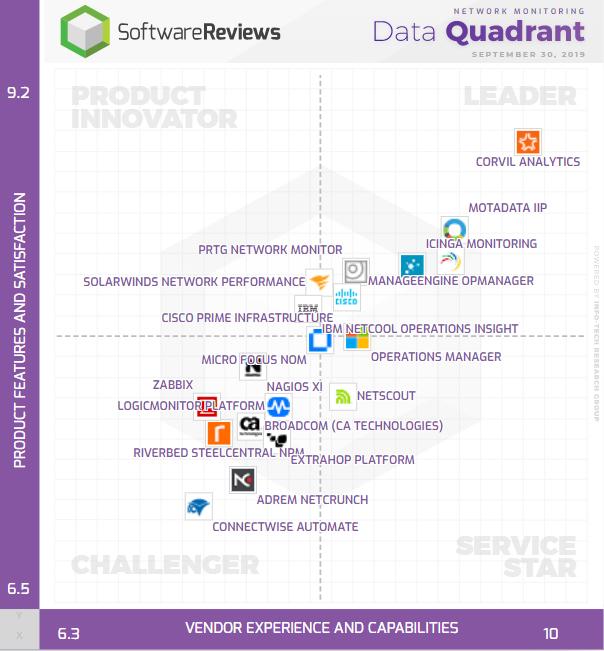 Network Monitoring Data Quadrant