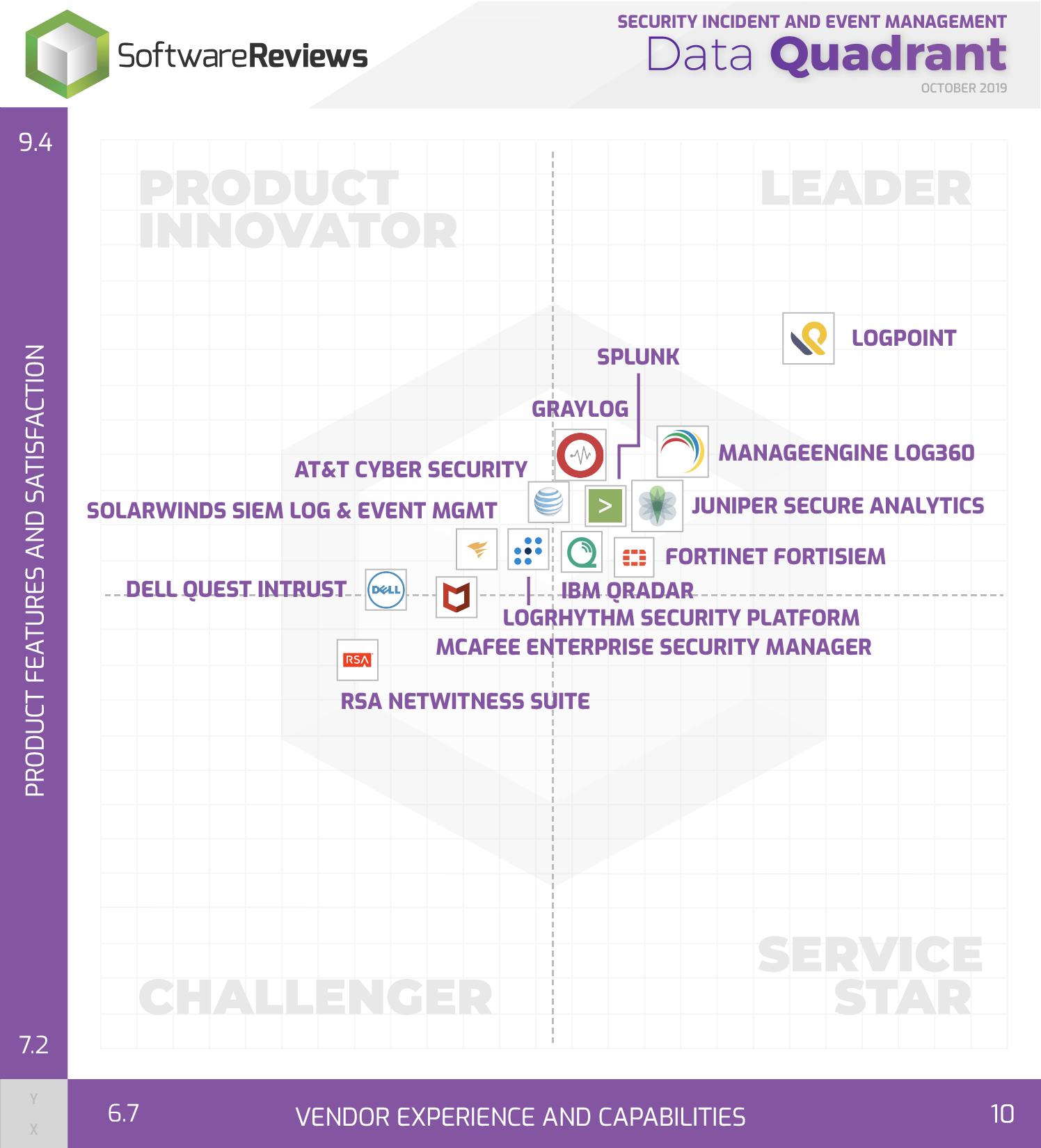 Security Incident and Event Management Data Quadrant