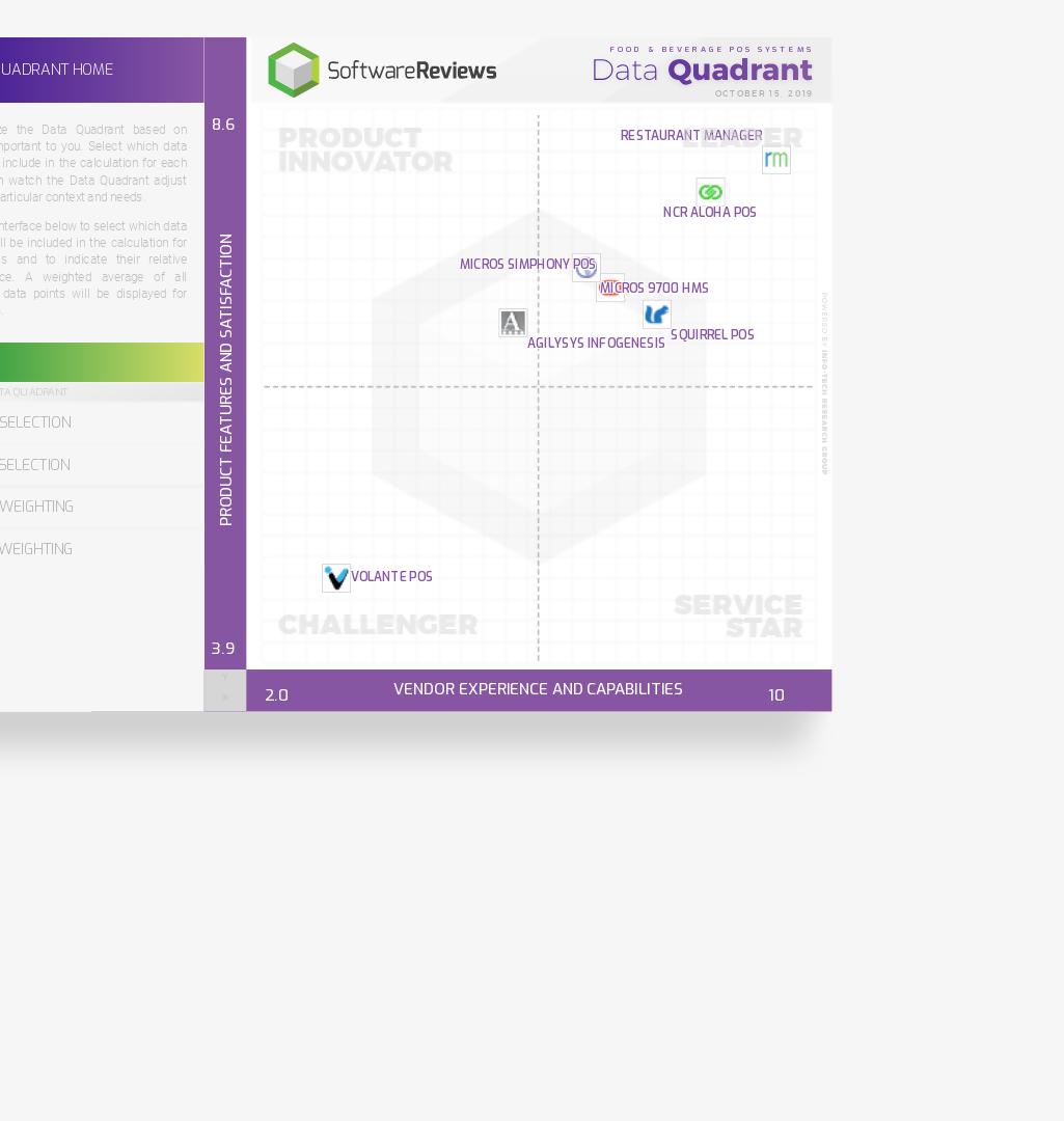 Food & Beverage POS Systems Data Quadrant