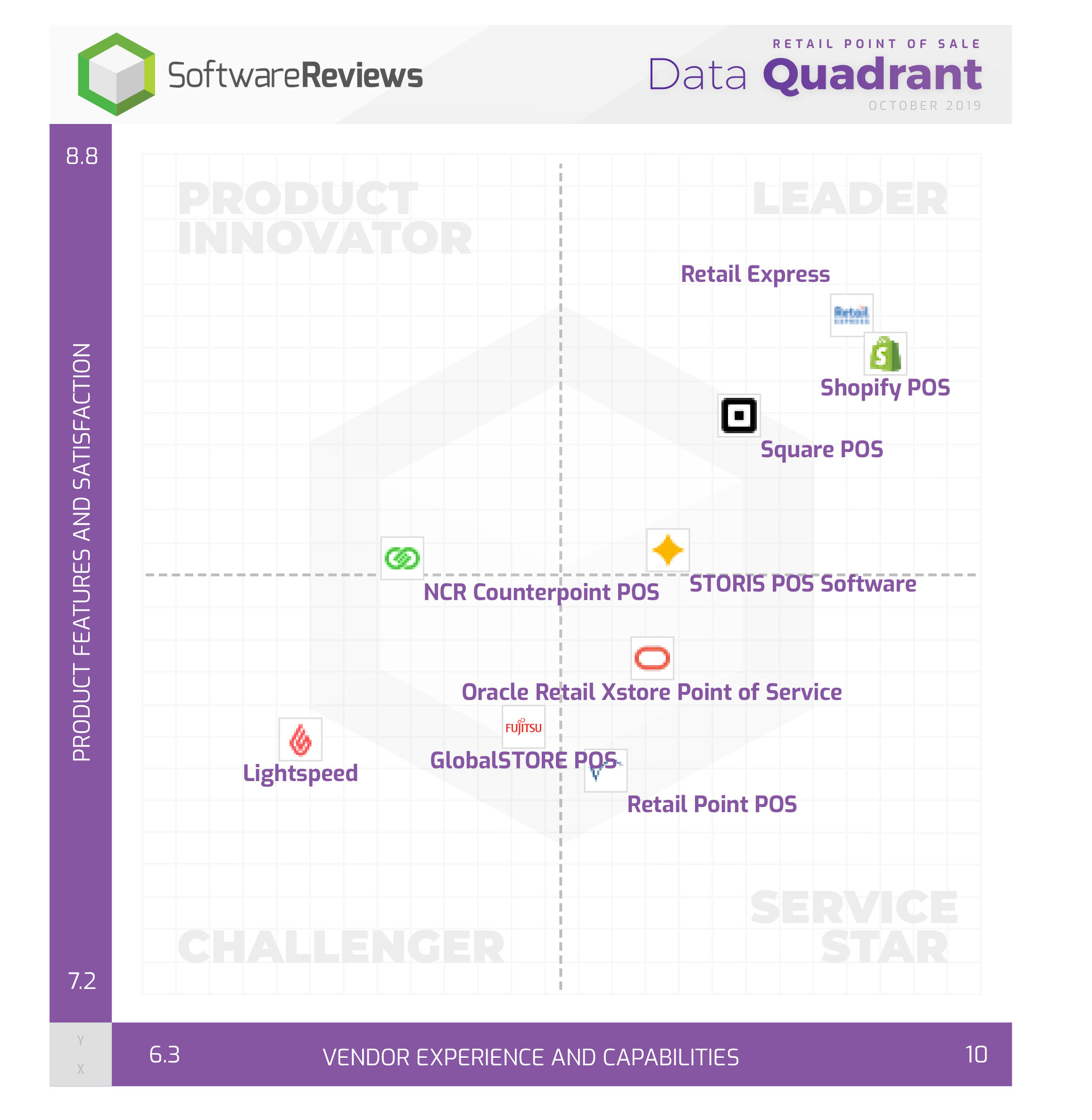 Retail Point of Sale Data Quadrant