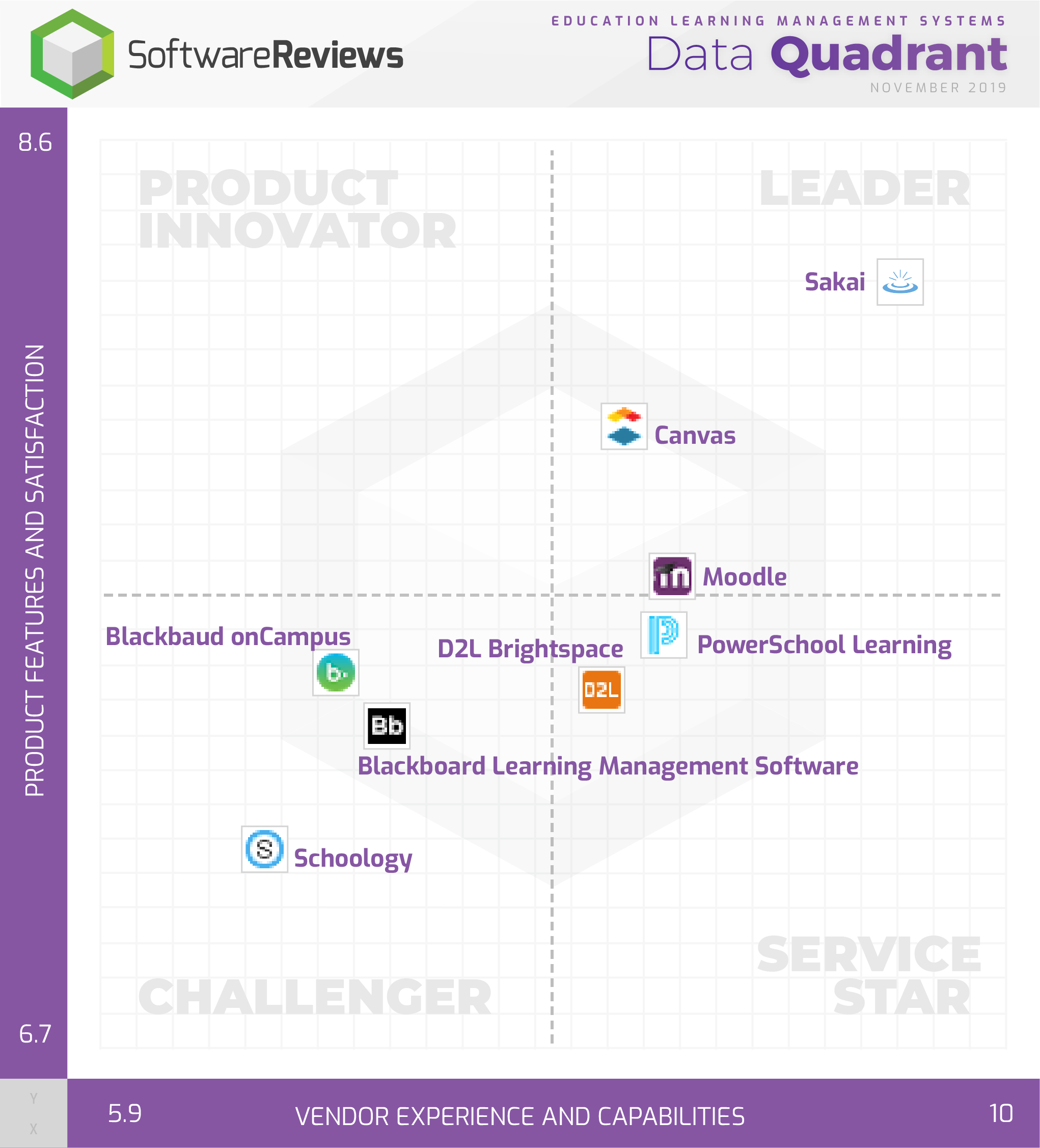 Education Learning Management Systems Data Quadrant