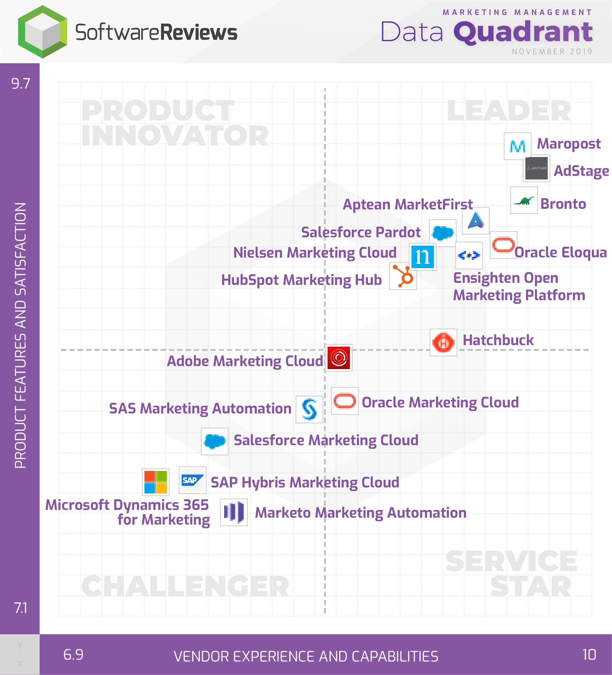 Marketing Management Data Quadrant