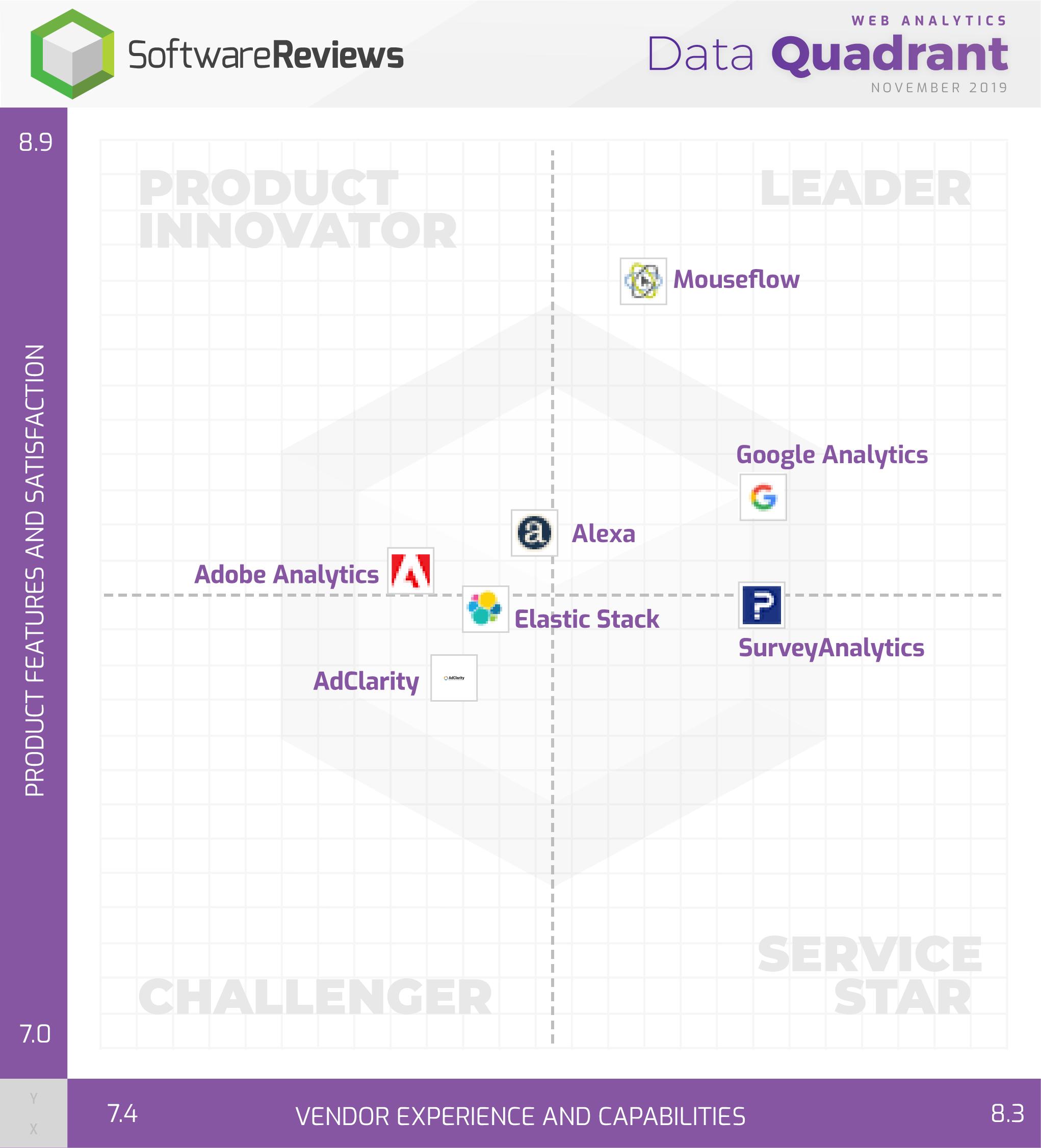 Web Analytics Data Quadrant