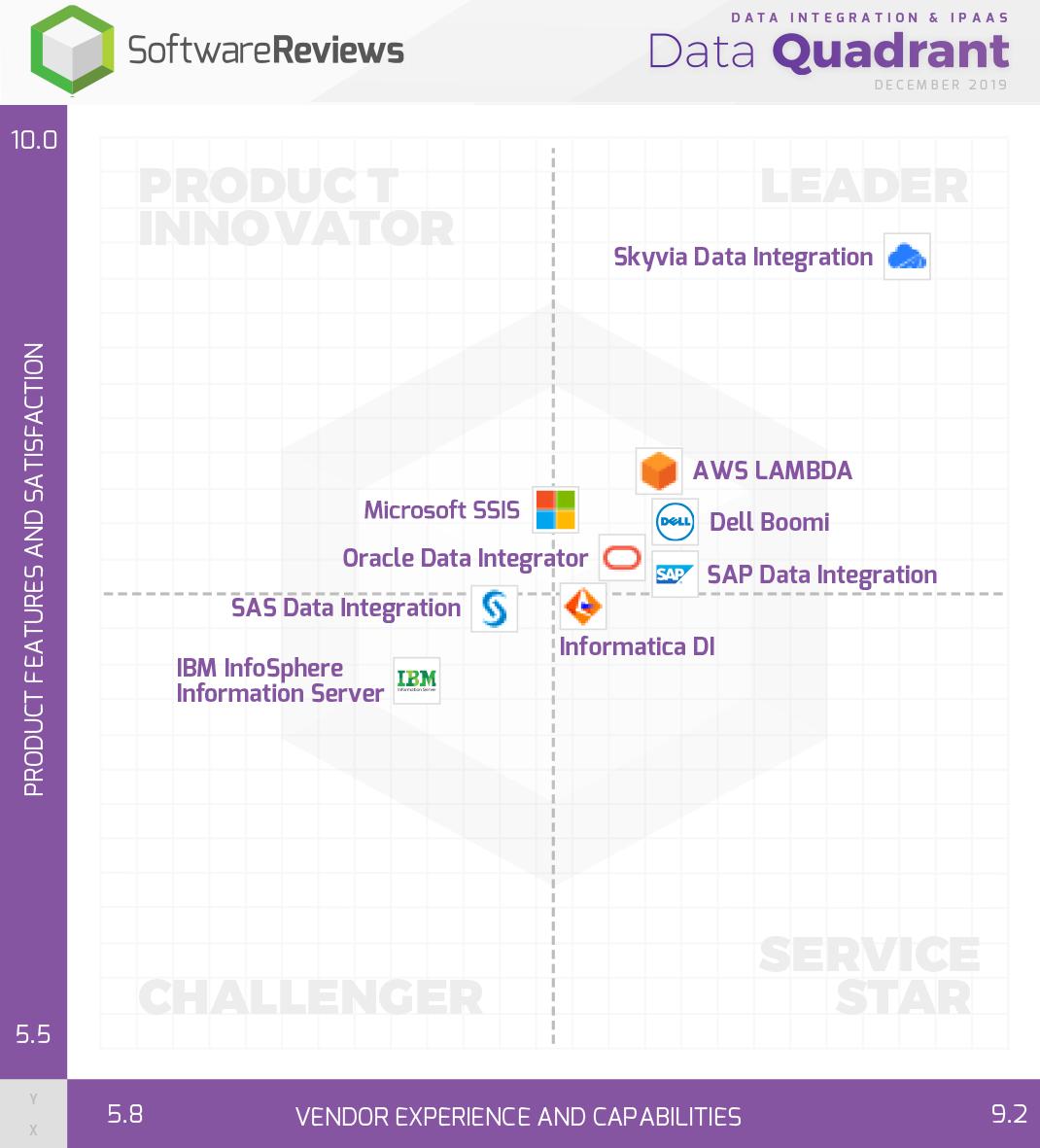 Data Integration & iPaaS Data Quadrant