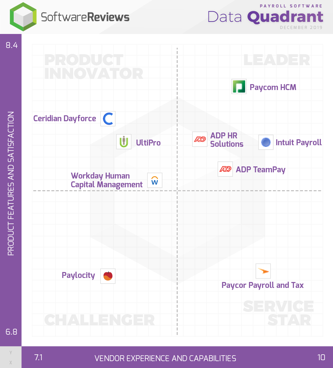Payroll Software Data Quadrant