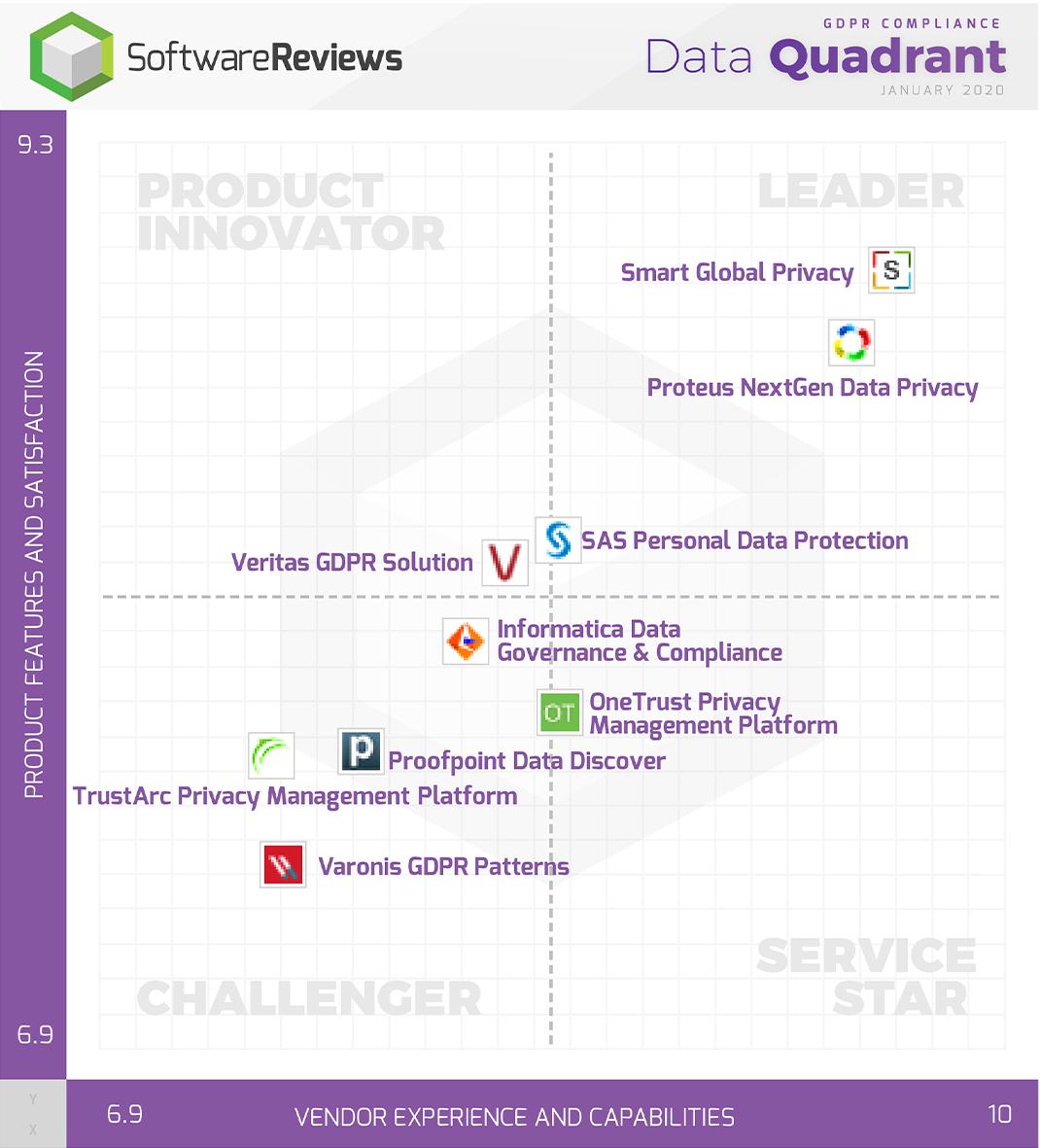 GDPR Compliance Data Quadrant