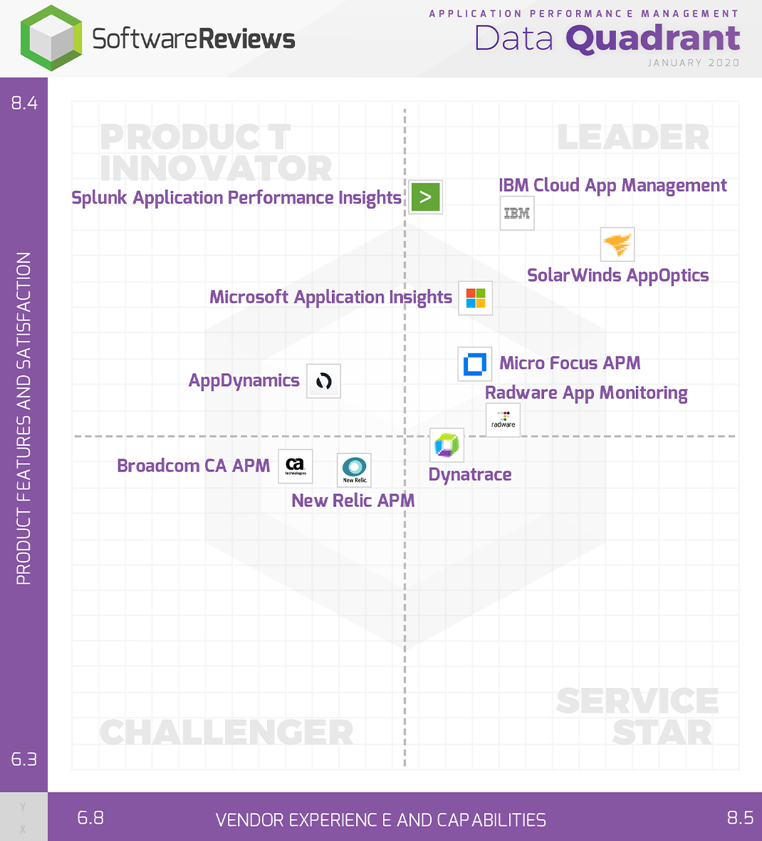 Application Performance Management Data Quadrant