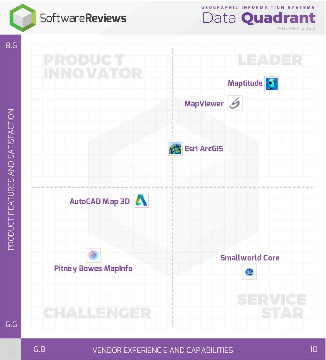 Geographic Information Systems Data Quadrant