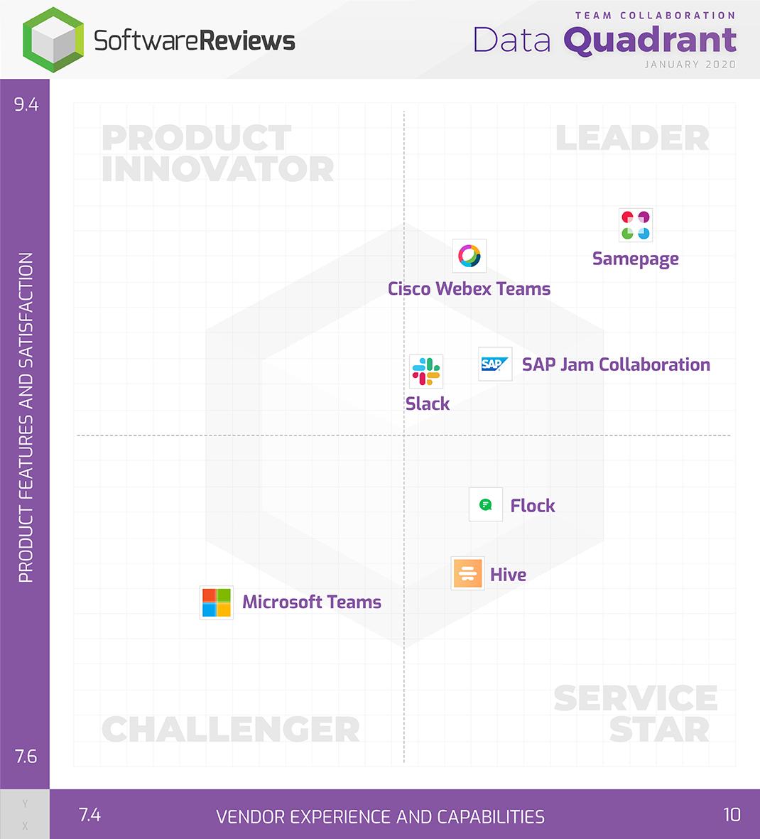 Team Collaboration Data Quadrant