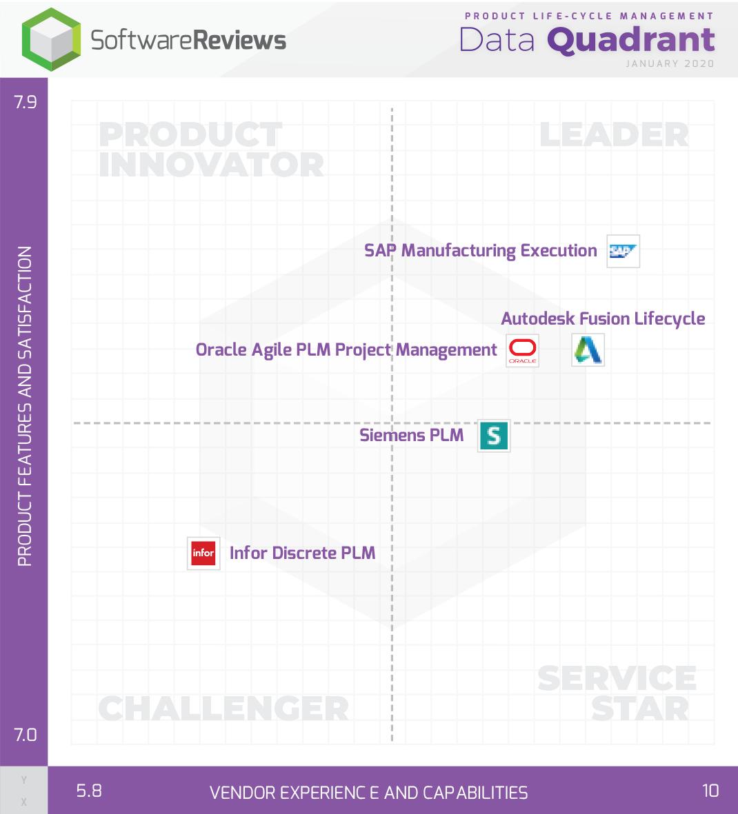Product Life-Cycle Management Data Quadrant