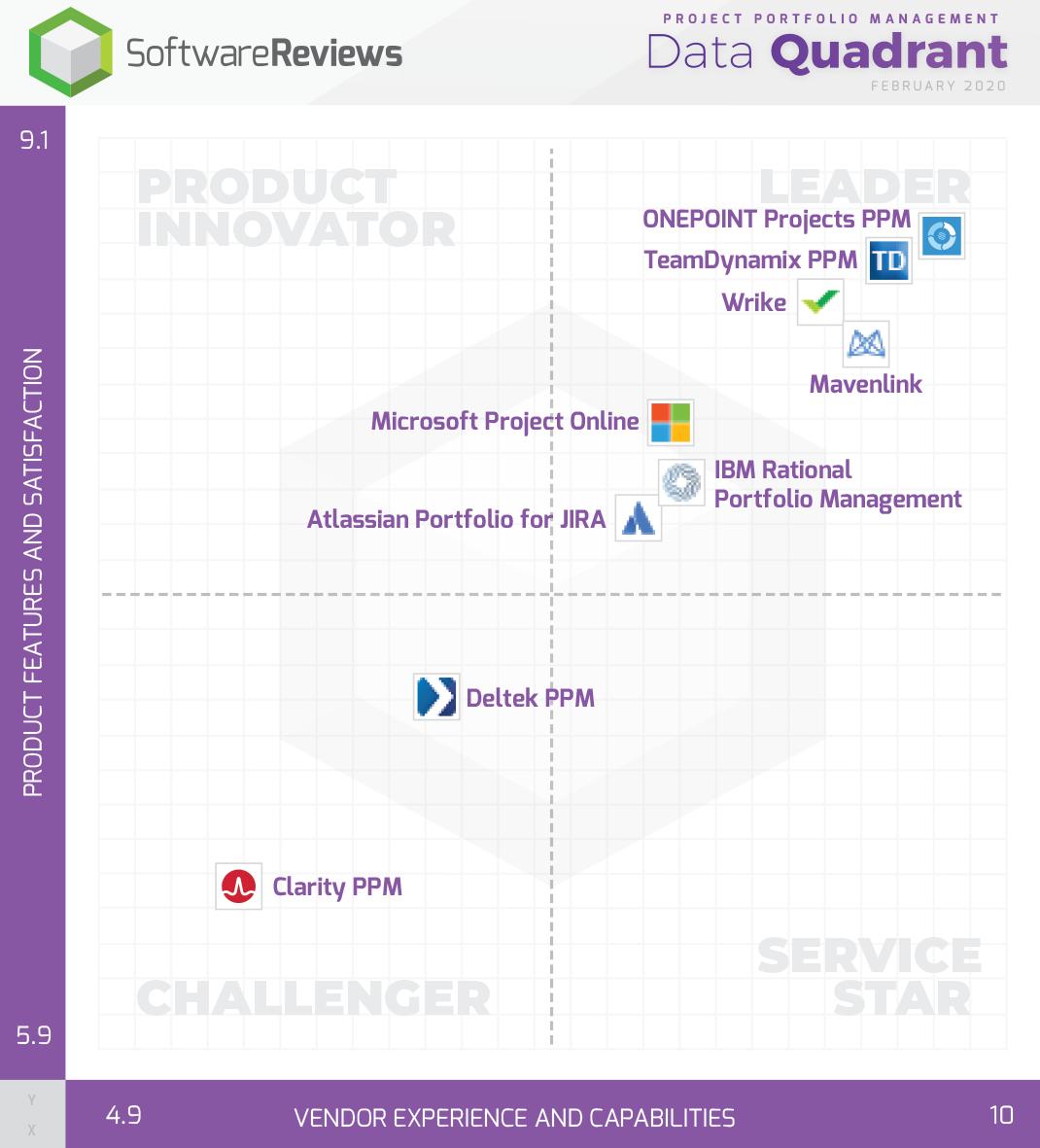 Project Portfolio Management Data Quadrant