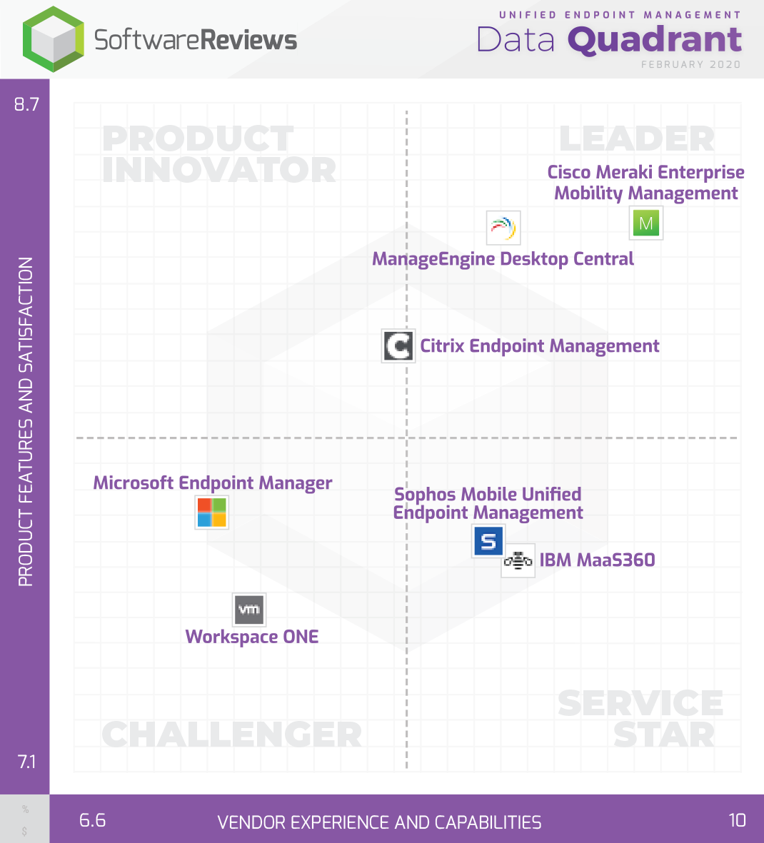 Unified Endpoint Management Data Quadrant