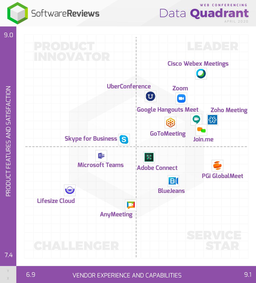 Web Conferencing Data Quadrant