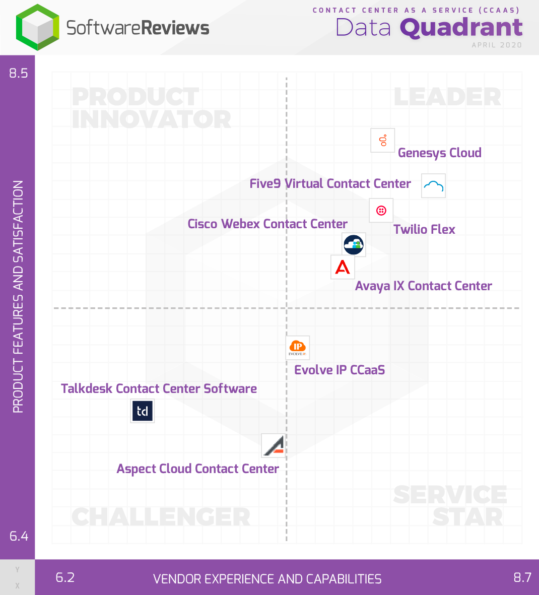 Contact Center as a Service (CCaaS) Data Quadrant