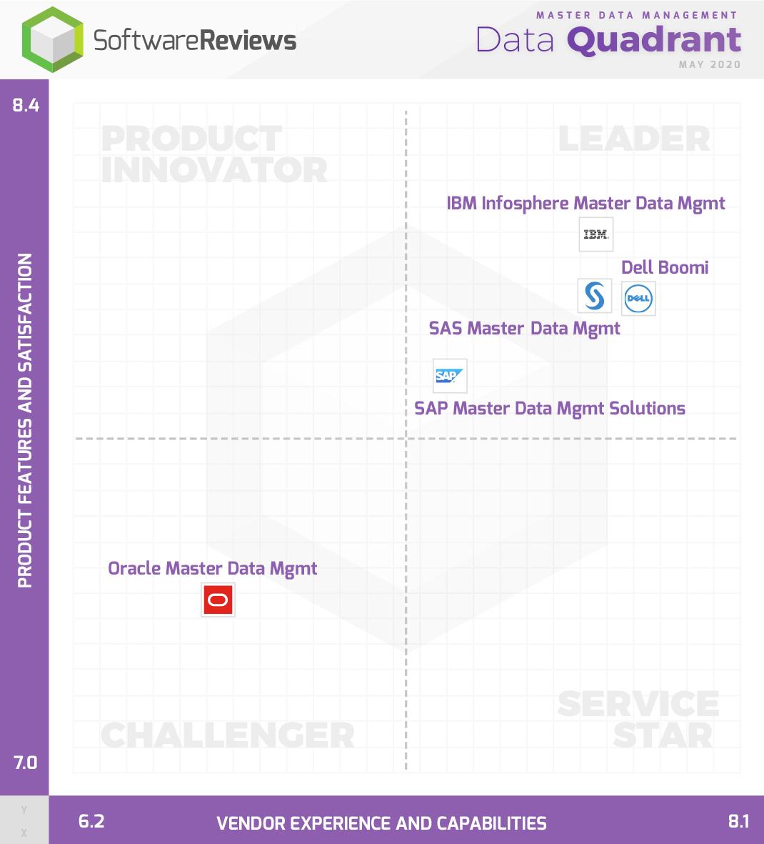Master Data Management Data Quadrant