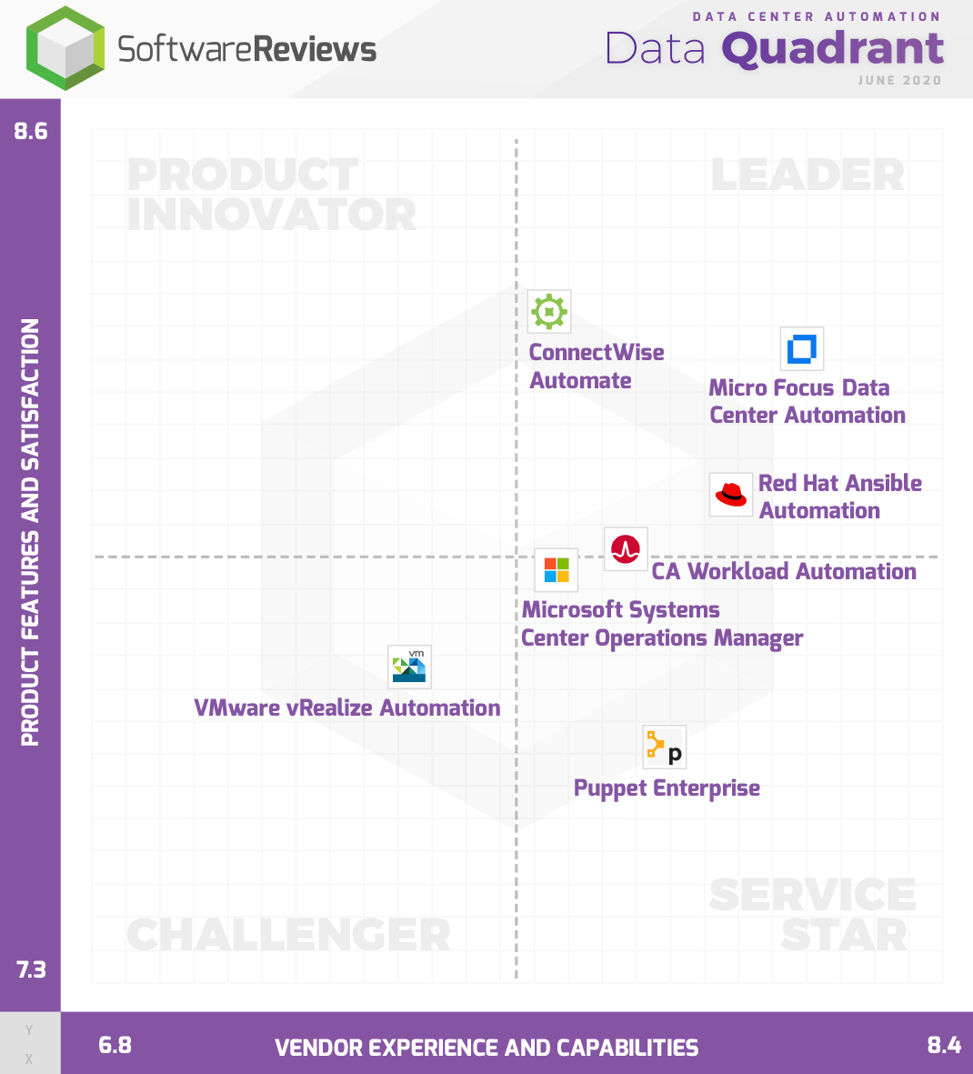 Data Center Automation Data Quadrant