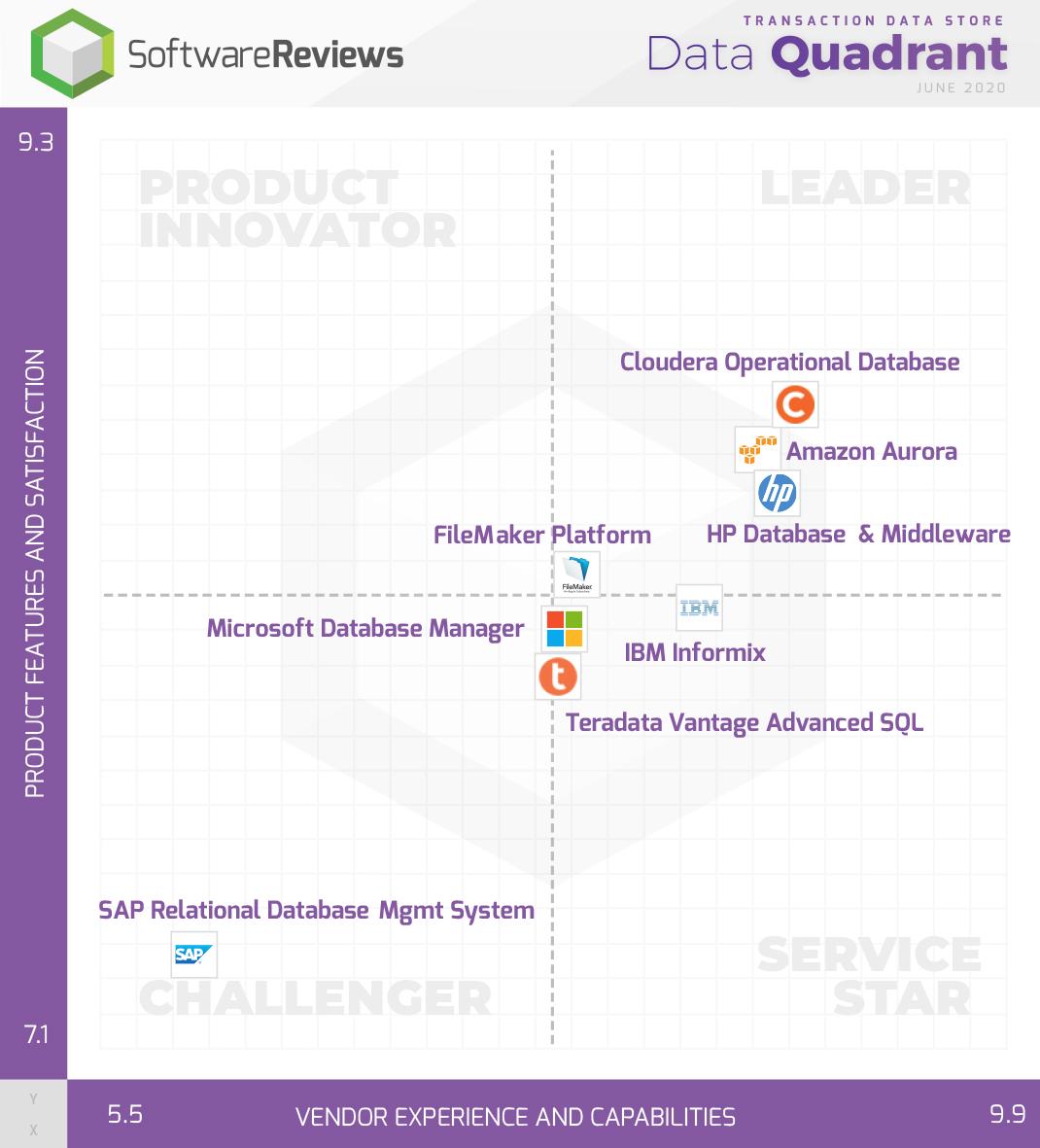 Transaction Data Store Data Quadrant