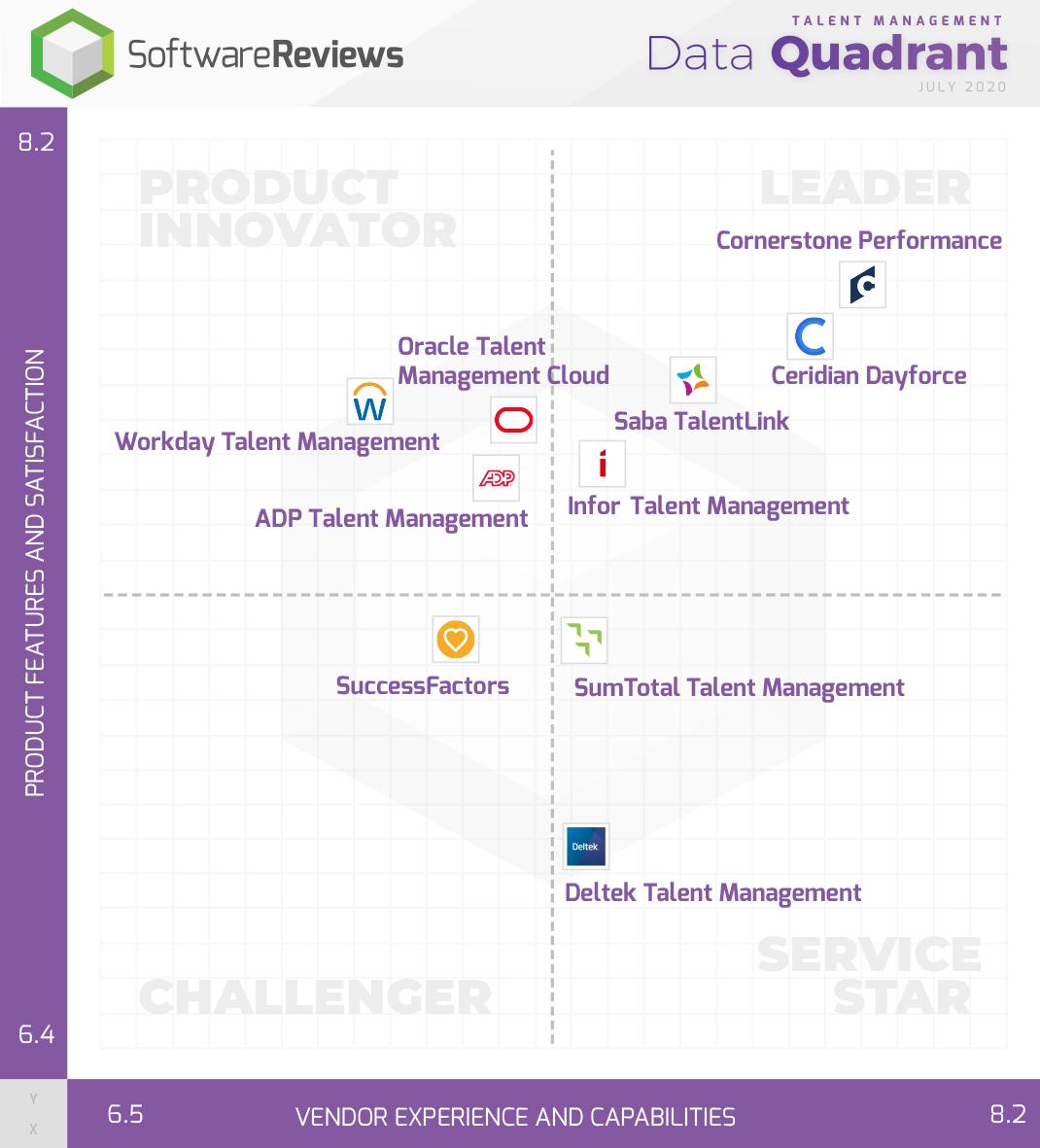 Talent Management Data Quadrant