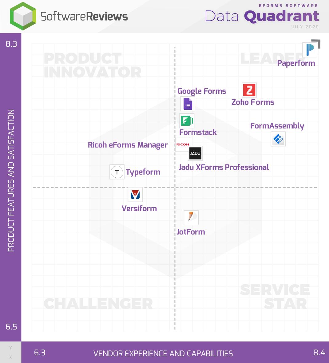eForms Software Data Quadrant