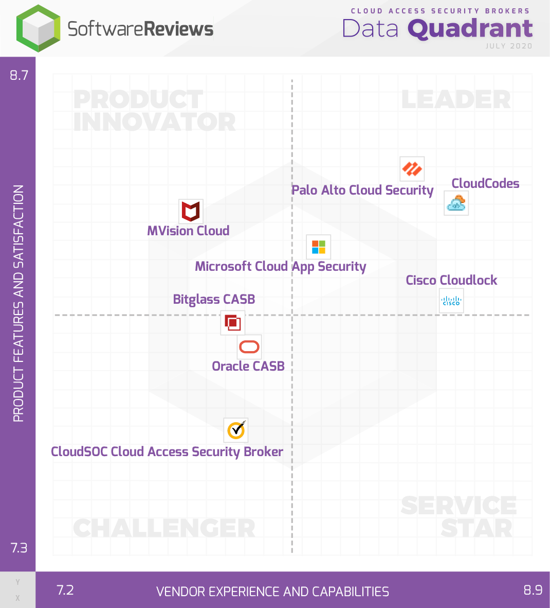 Cloud Access Security Brokers Data Quadrant