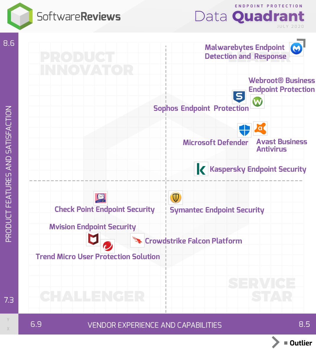 Endpoint Protection Data Quadrant