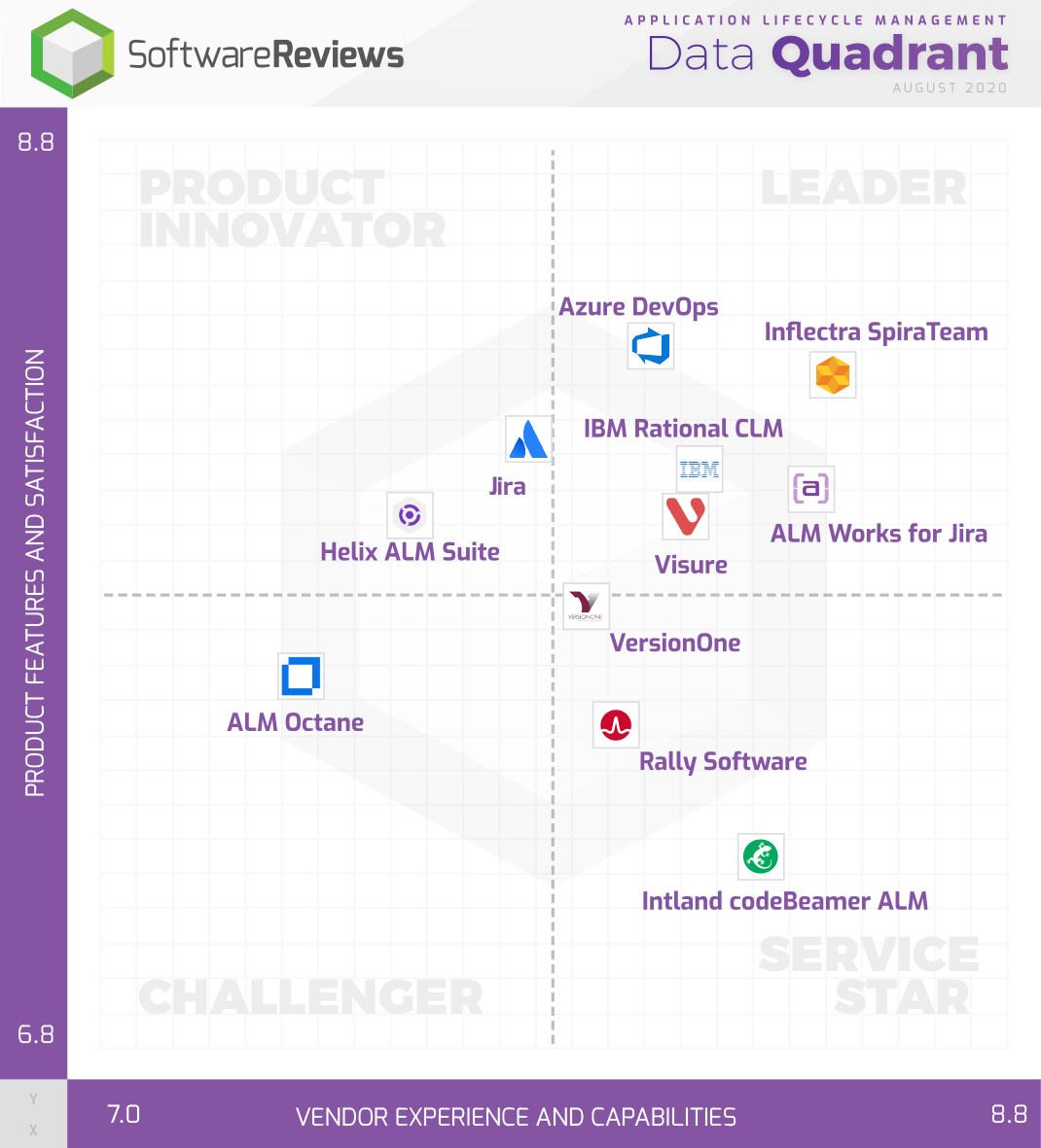 Application Lifecycle Management Data Quadrant