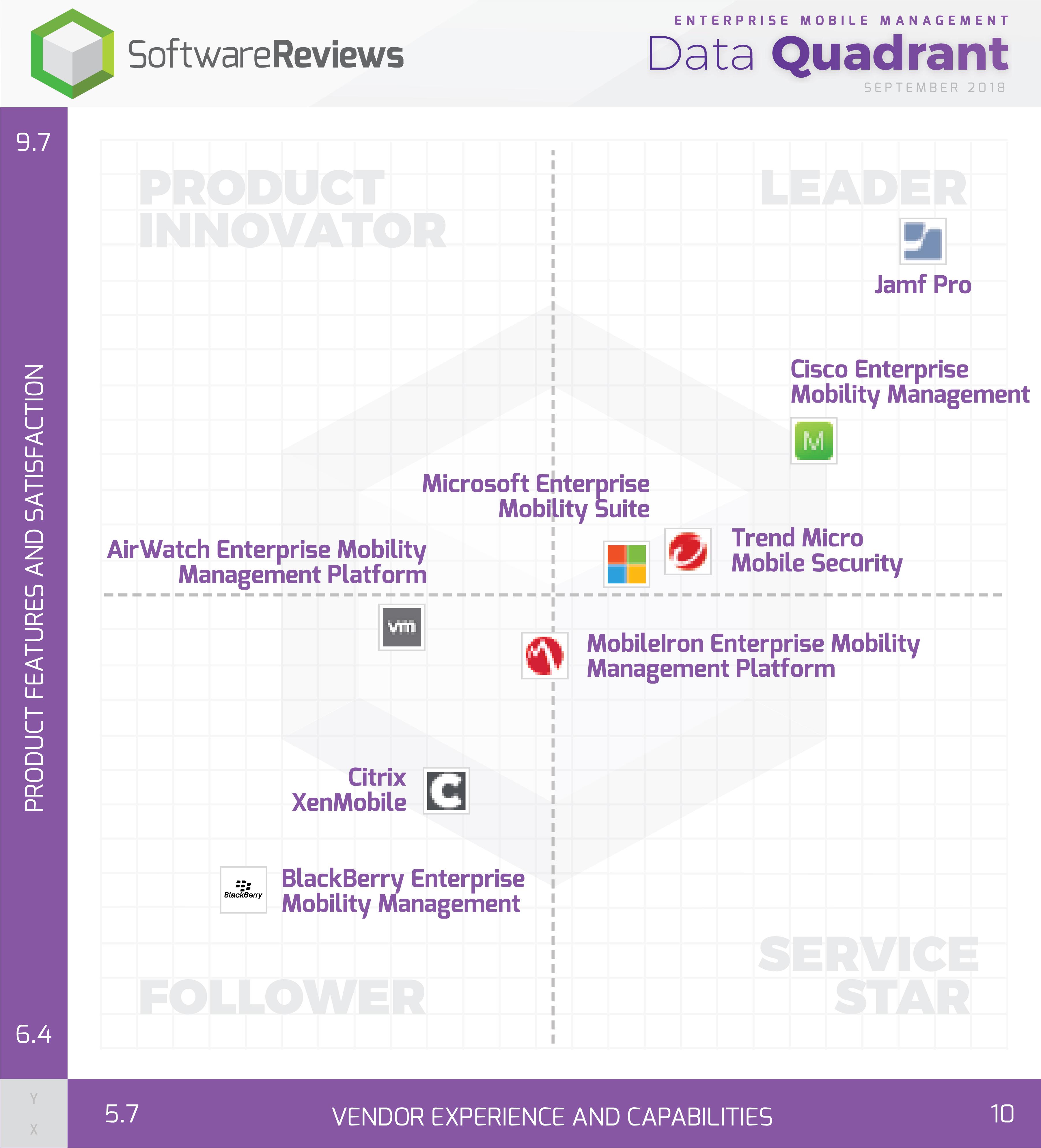 Enterprise Mobile Management Data Quadrant