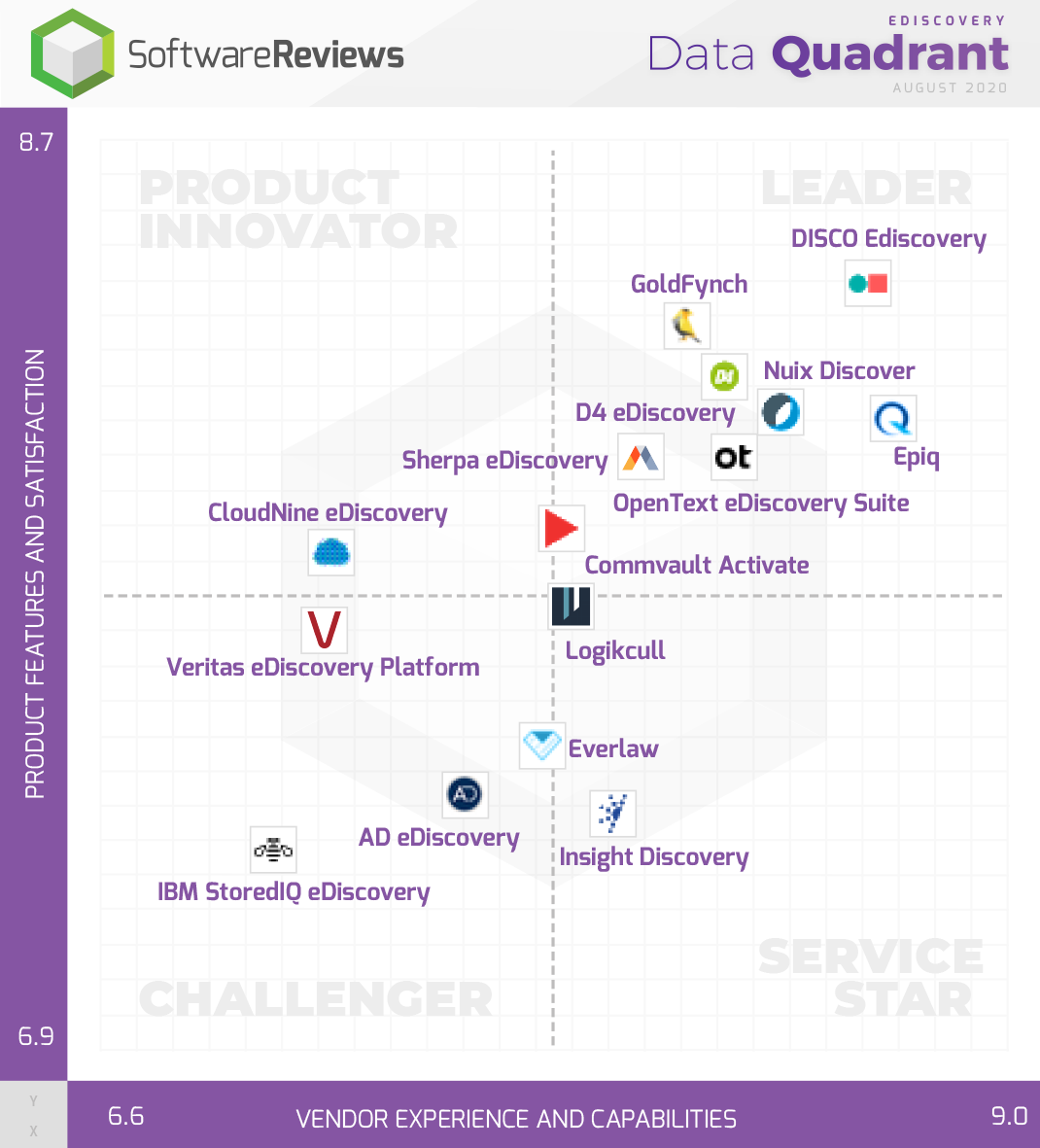 eDiscovery Data Quadrant