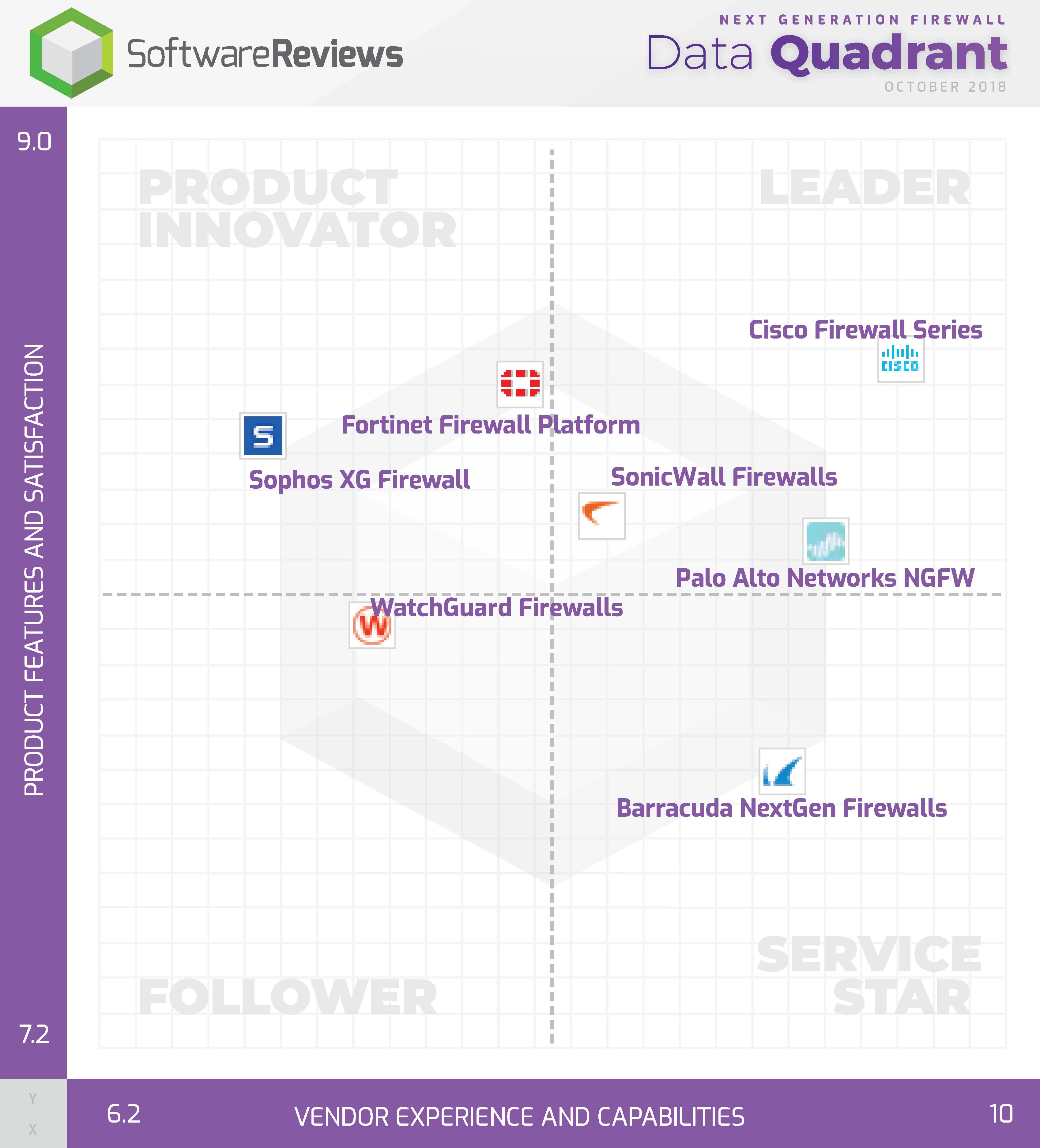 Next Generation Firewall Data Quadrant