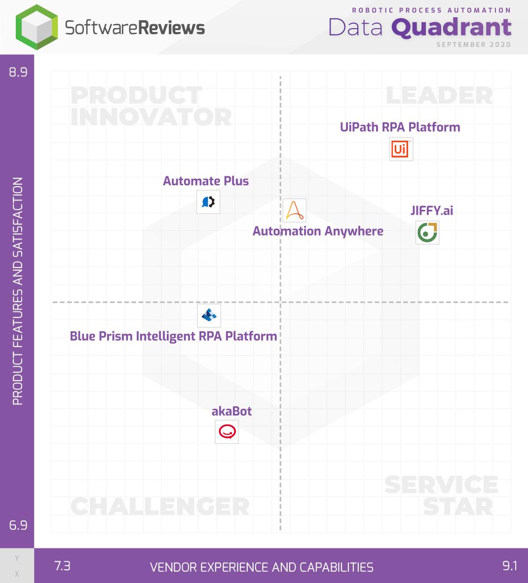 Robotic Process Automation Data Quadrant