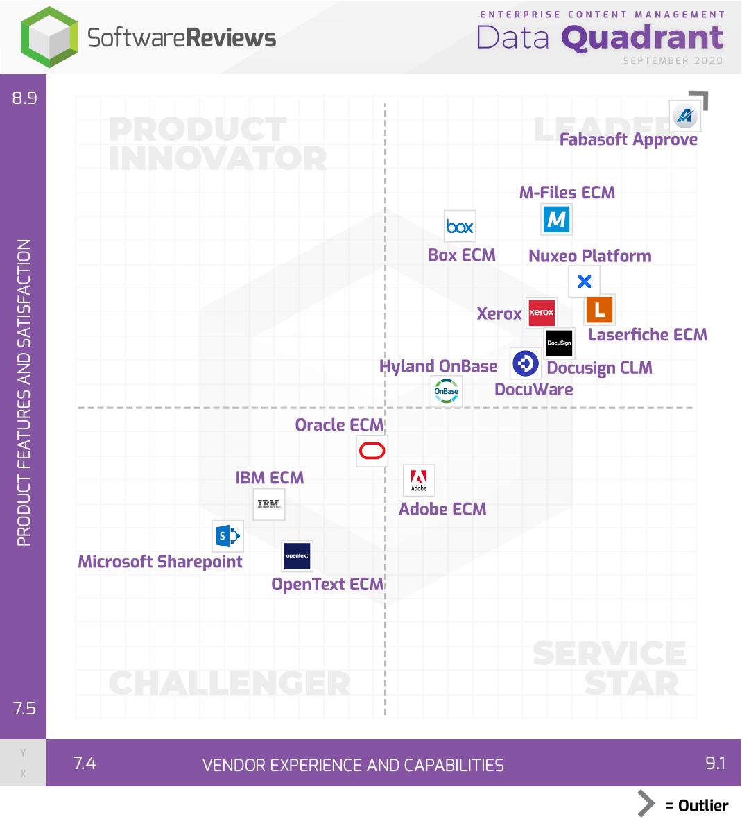 Enterprise Content Management Data Quadrant