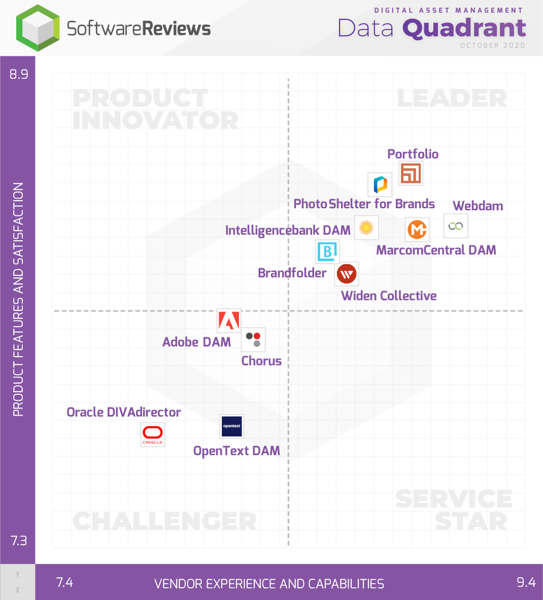 Digital Asset Management Data Quadrant