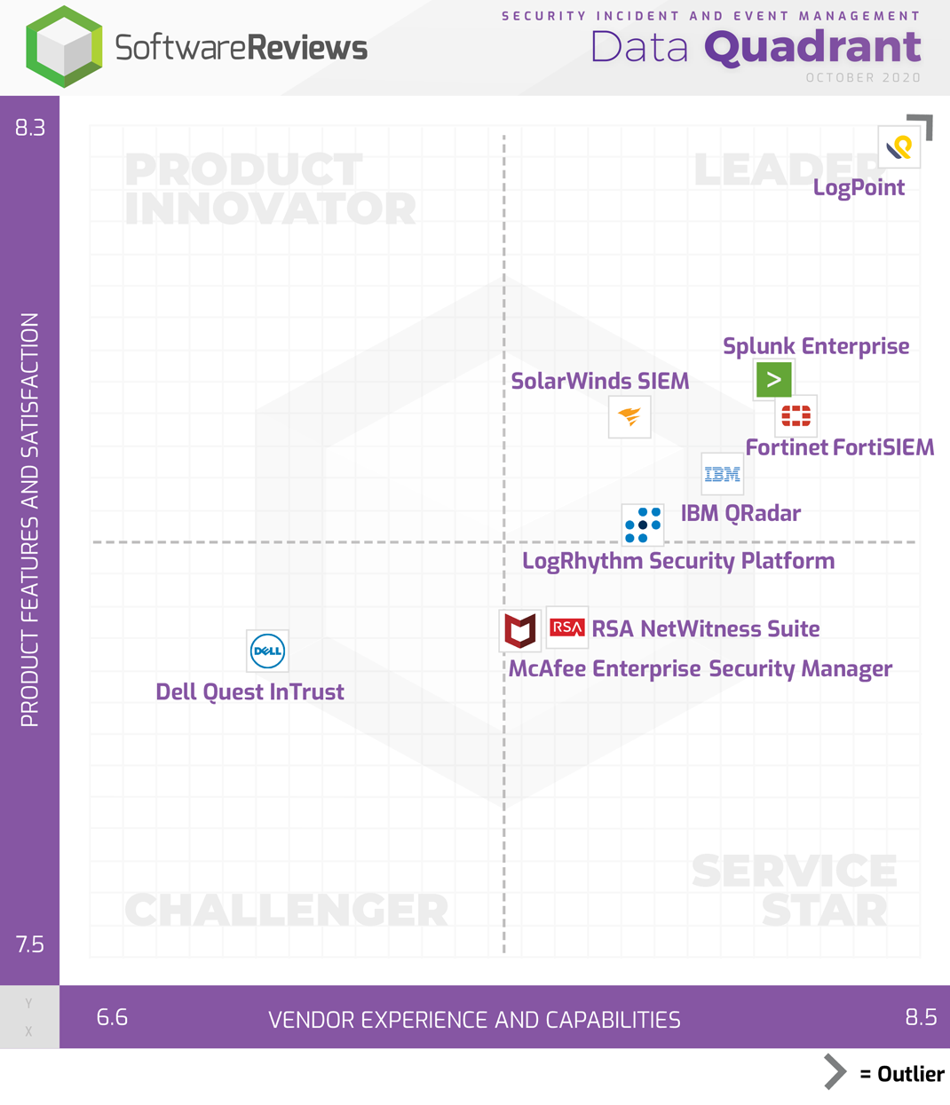 Security Incident and Event Management Data Quadrant