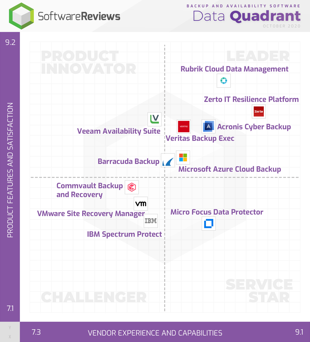 Backup and Availability Software Data Quadrant