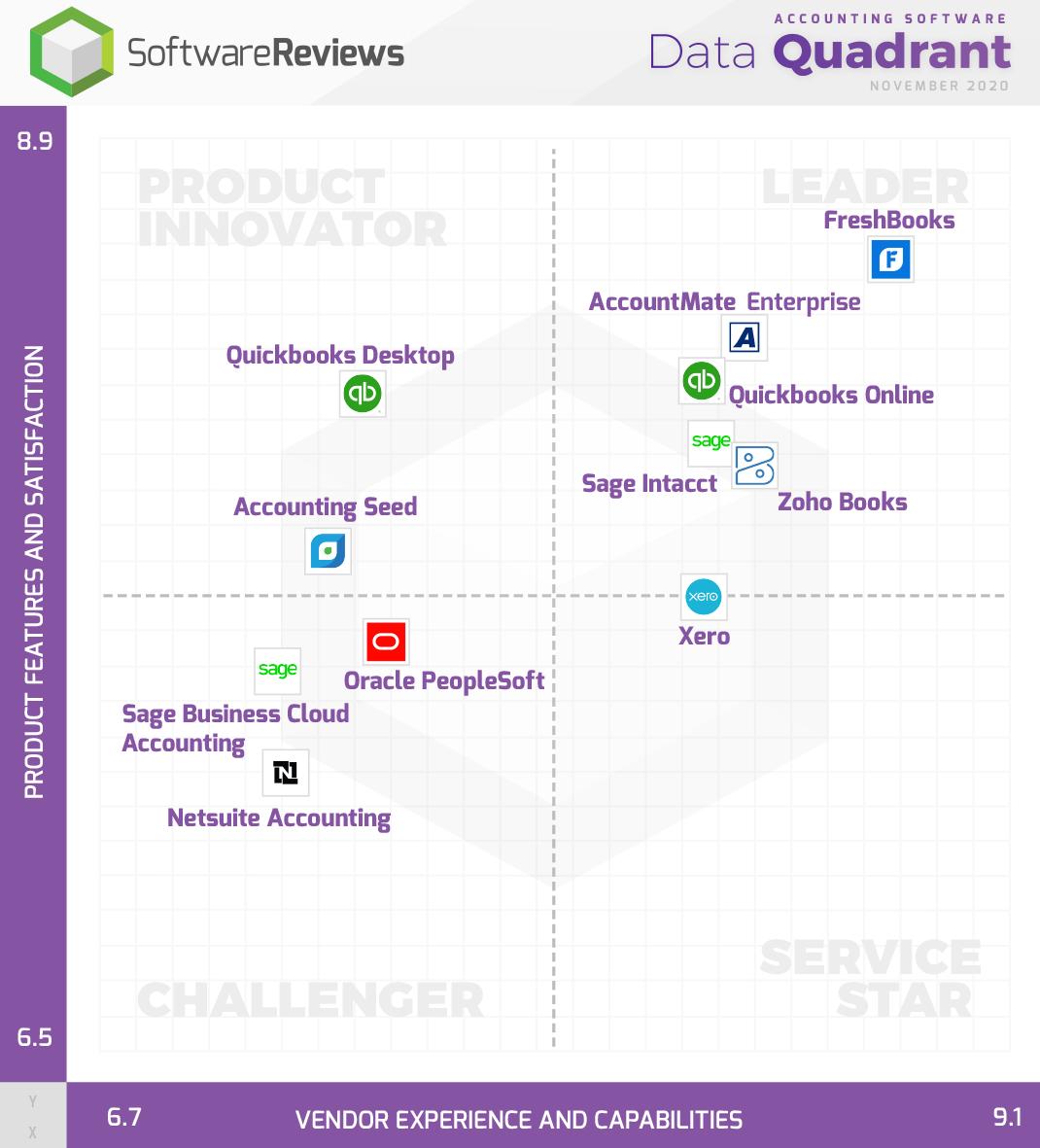 Accounting Software Data Quadrant