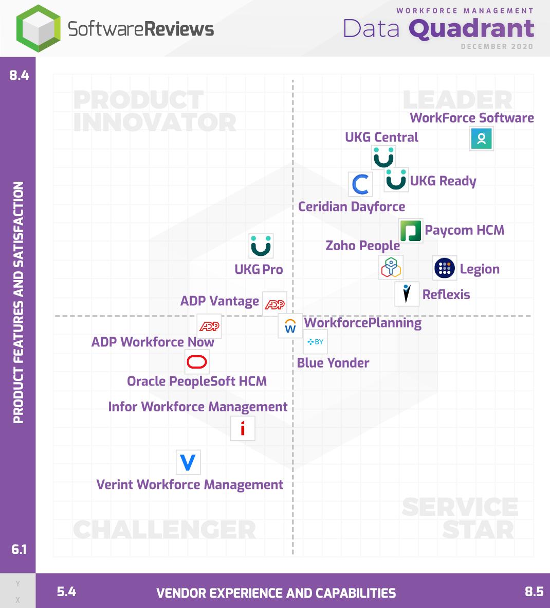Workforce Management Data Quadrant