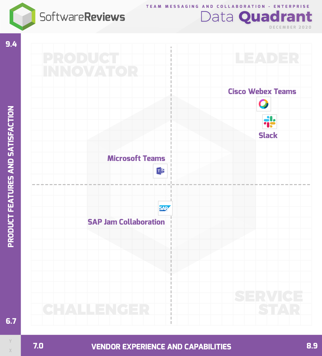 Team Messaging and Collaboration - Enterprise Data Quadrant
