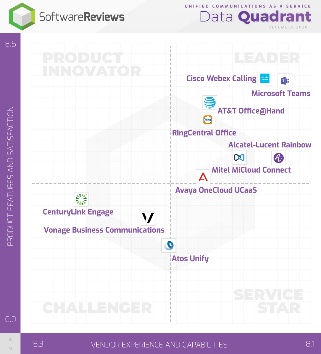Unified Communications as a Service Data Quadrant