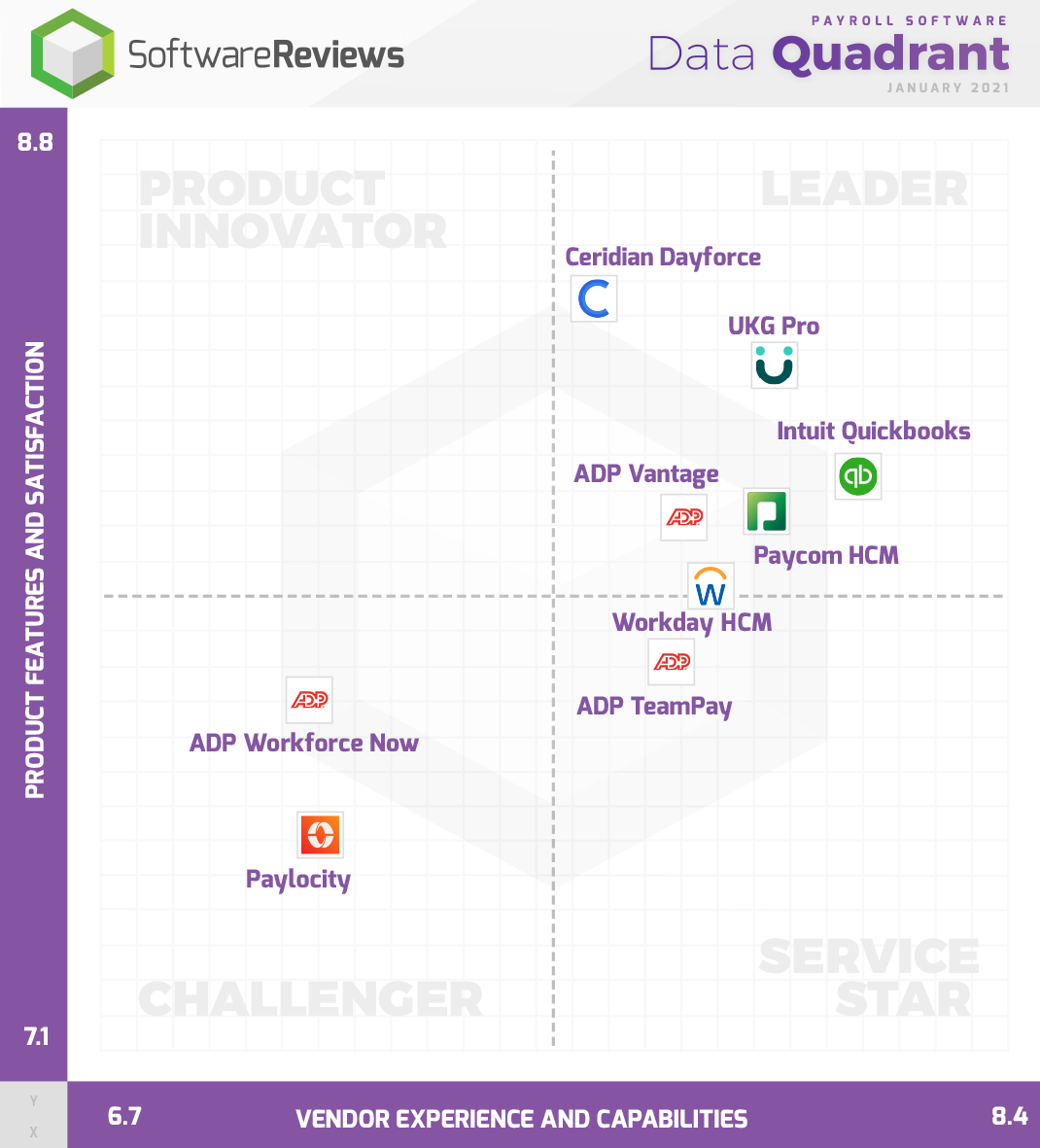 Payroll Software Data Quadrant