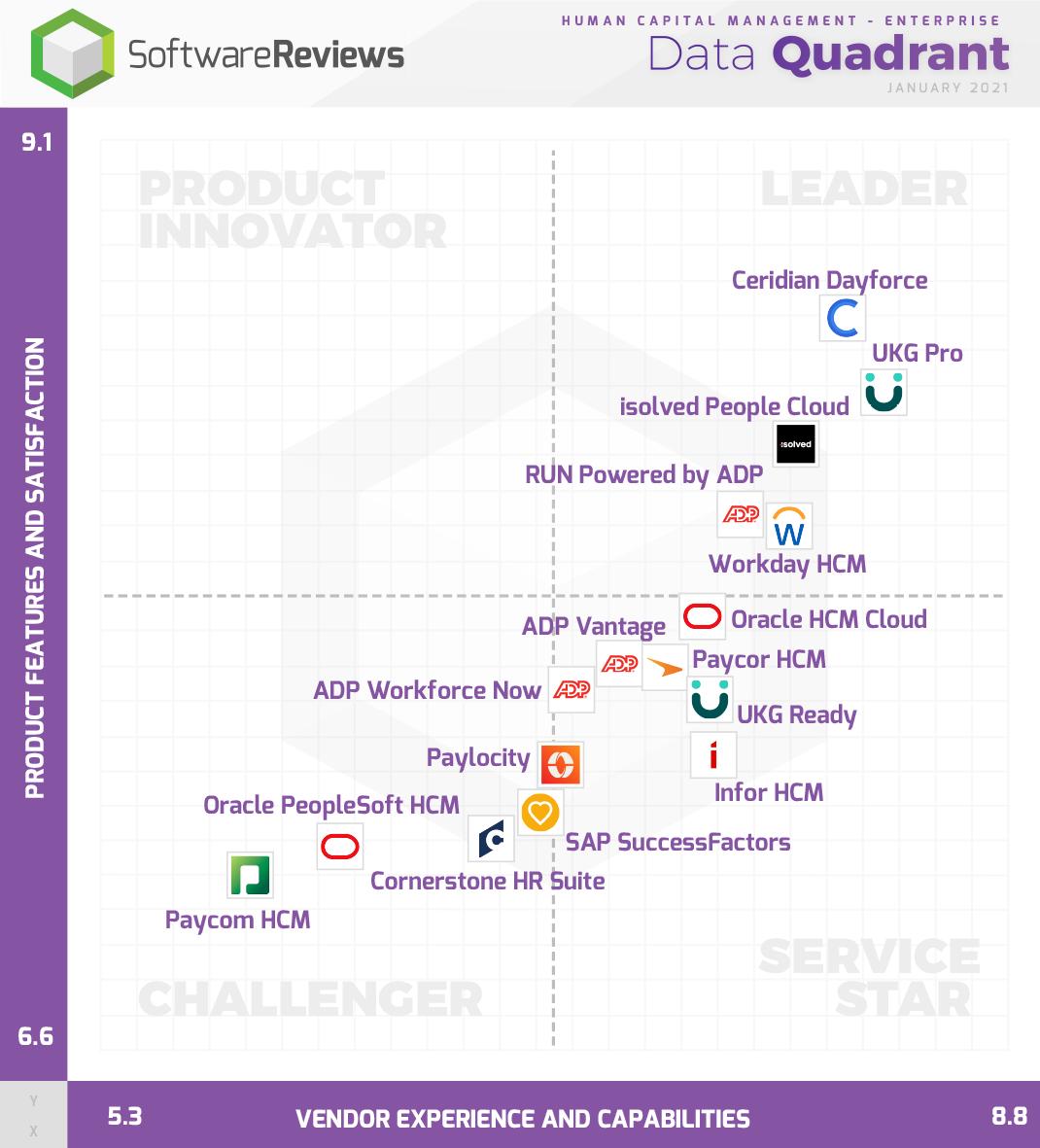 Human Capital Management - Enterprise Data Quadrant