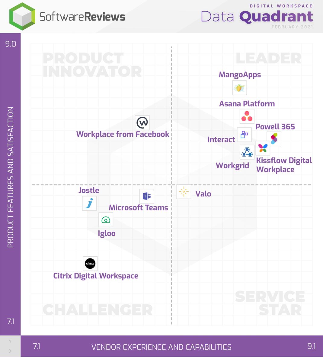 Digital Workspace Data Quadrant