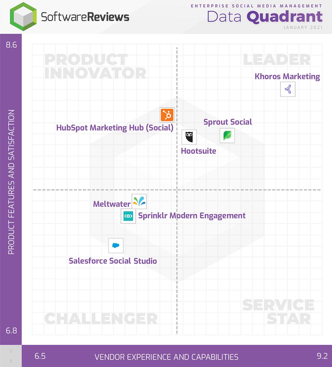 Enterprise Social Media Management Data Quadrant
