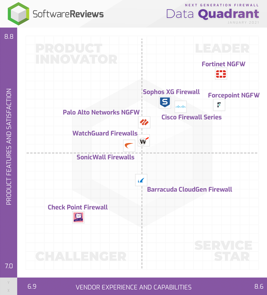 Next Generation Firewall Data Quadrant