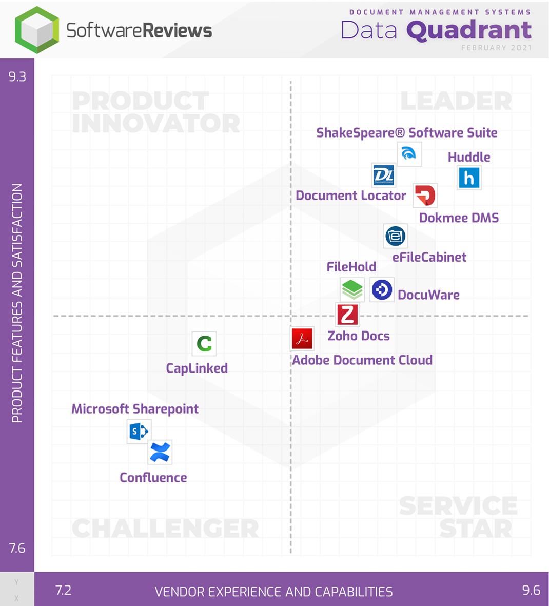 Document Management Systems Data Quadrant