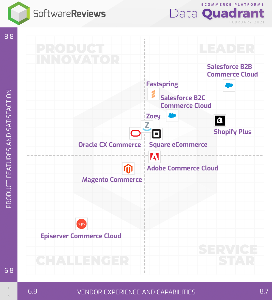 eCommerce Platforms Data Quadrant
