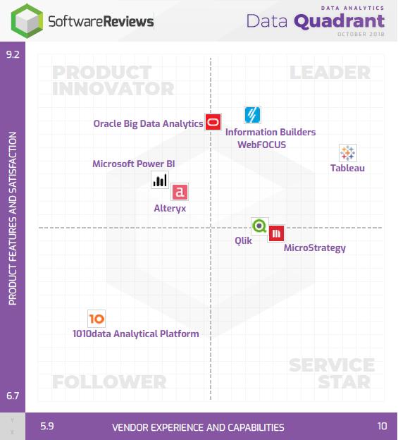 Data Analytics Data Quadrant